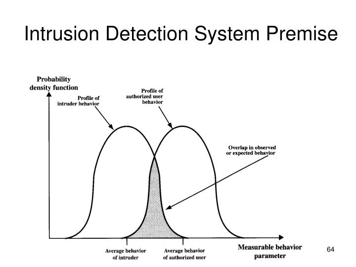 Intrusion Detection System Premise