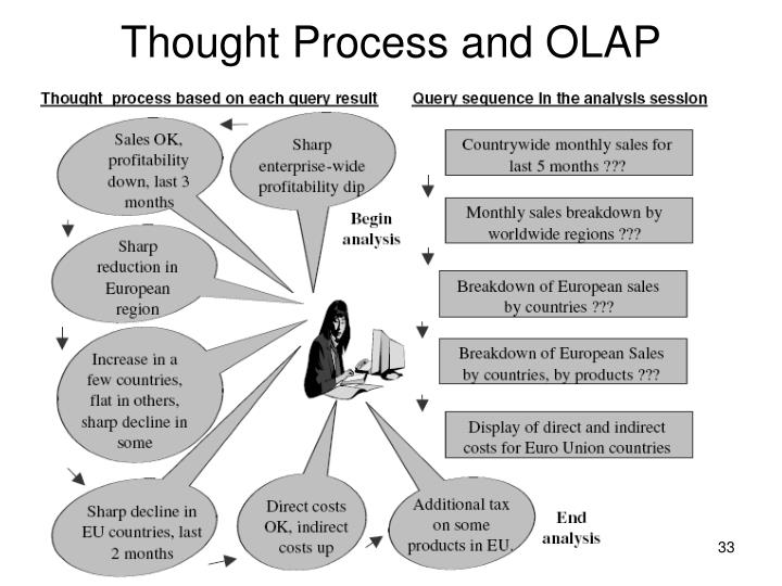 Thought Process and OLAP
