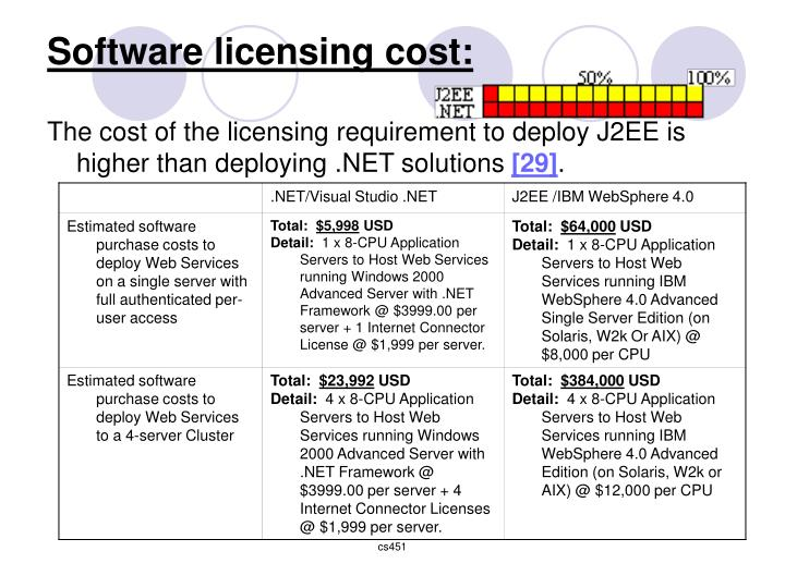 Software licensing cost: