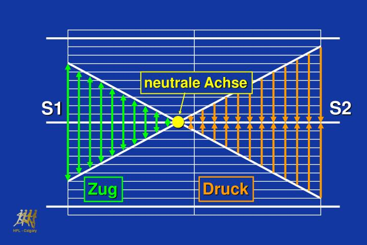 neutrale Achse