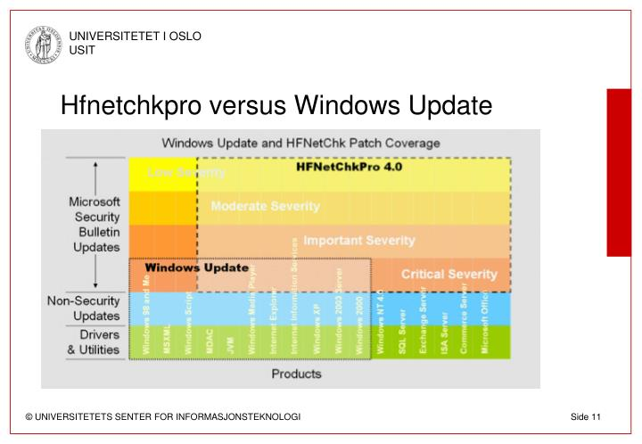 Hfnetchkpro versus Windows Update