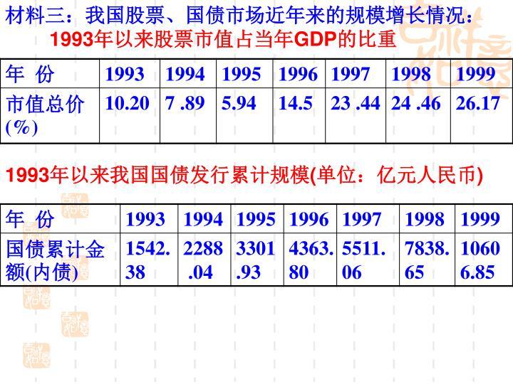 材料三:我国股票、国债市场近年来的规模增长情况:
