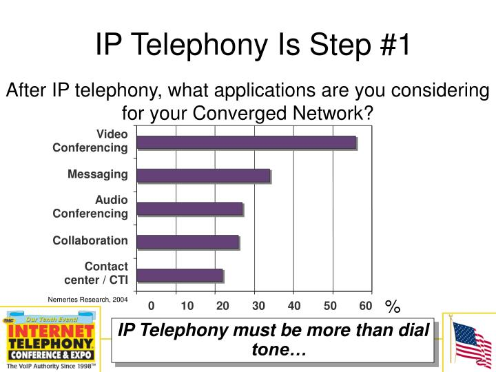 IP Telephony Is Step #1