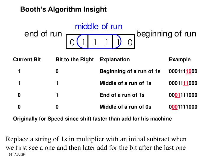 Booth's Algorithm Insight