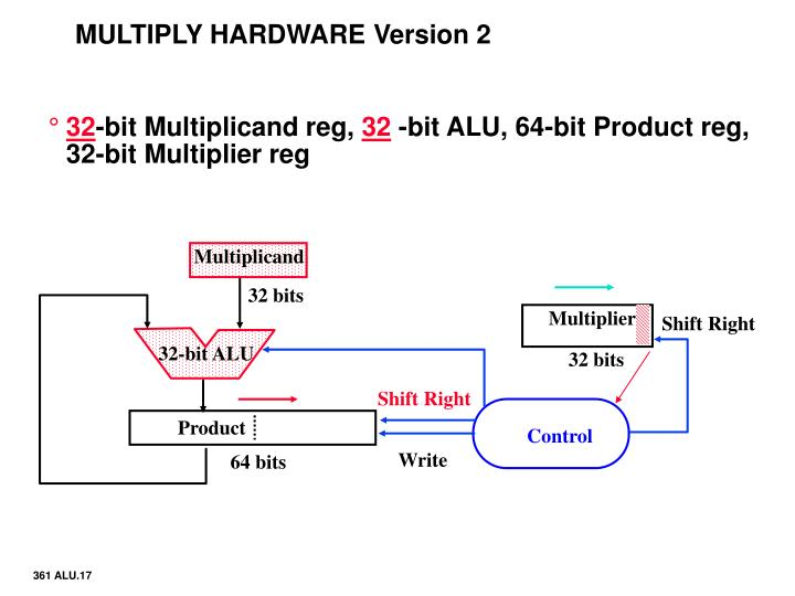 MULTIPLY HARDWARE Version 2