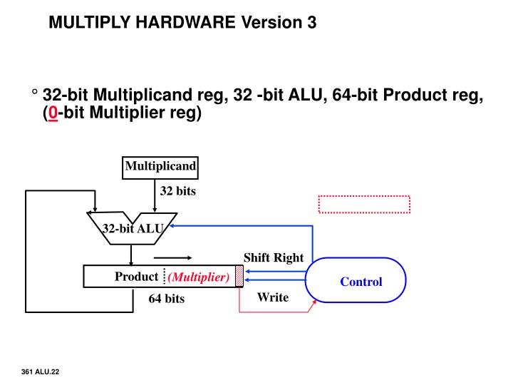MULTIPLY HARDWARE Version 3