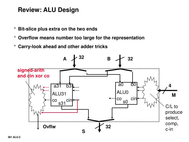 Review alu design