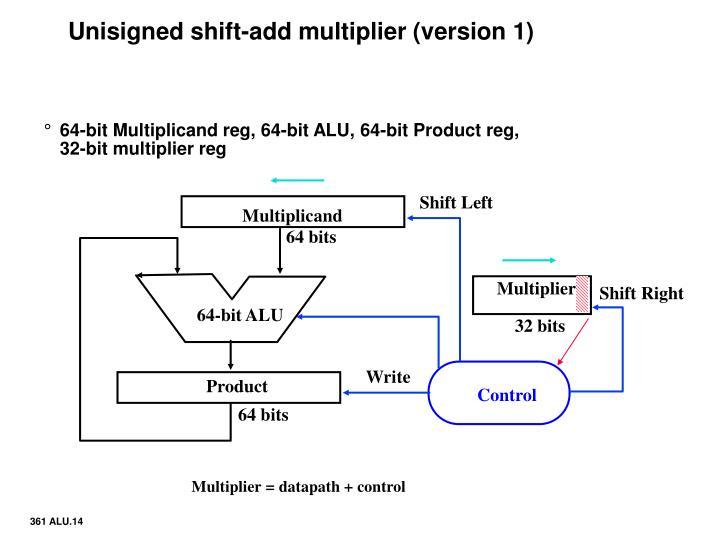 Unisigned shift-add multiplier (version 1)