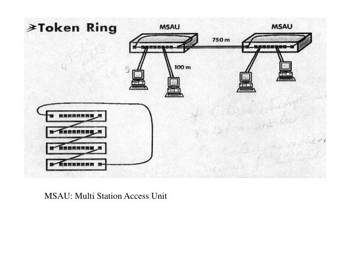 MSAU: Multi Station Access Unit
