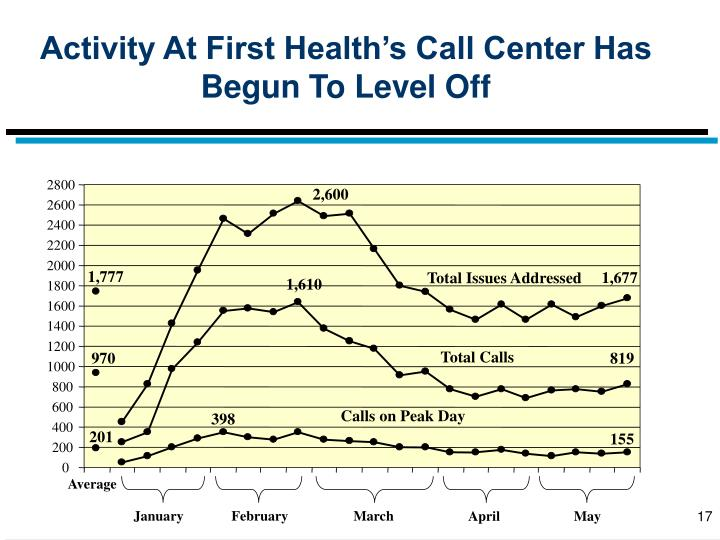 Activity At First Health's Call Center Has Begun To Level Off