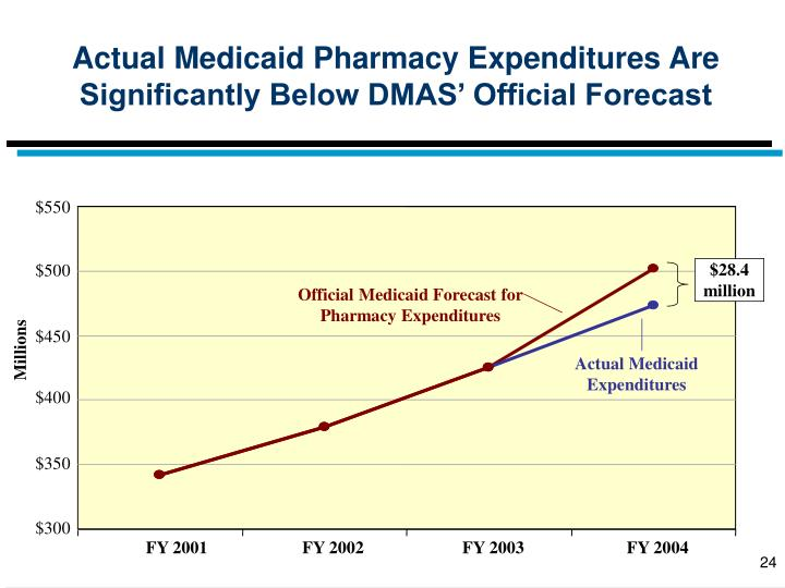 Actual Medicaid Pharmacy Expenditures Are Significantly Below DMAS' Official Forecast