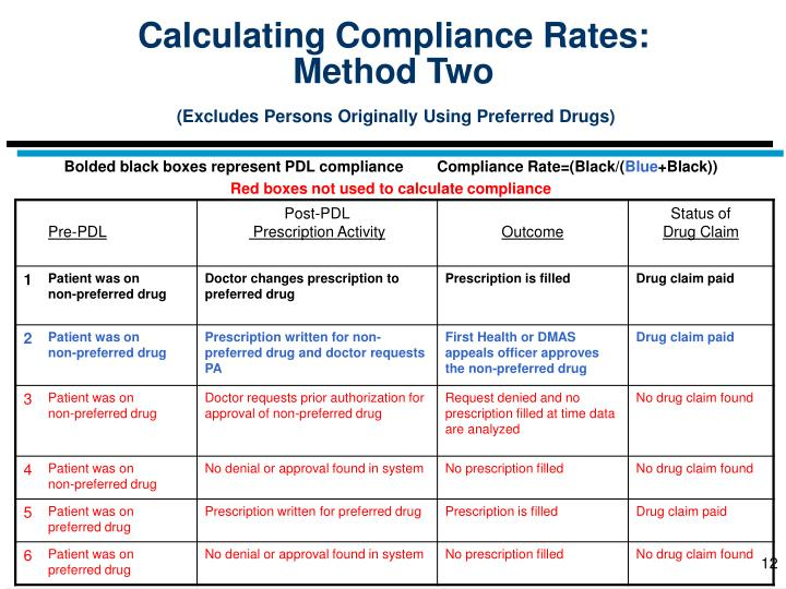 Calculating Compliance Rates: