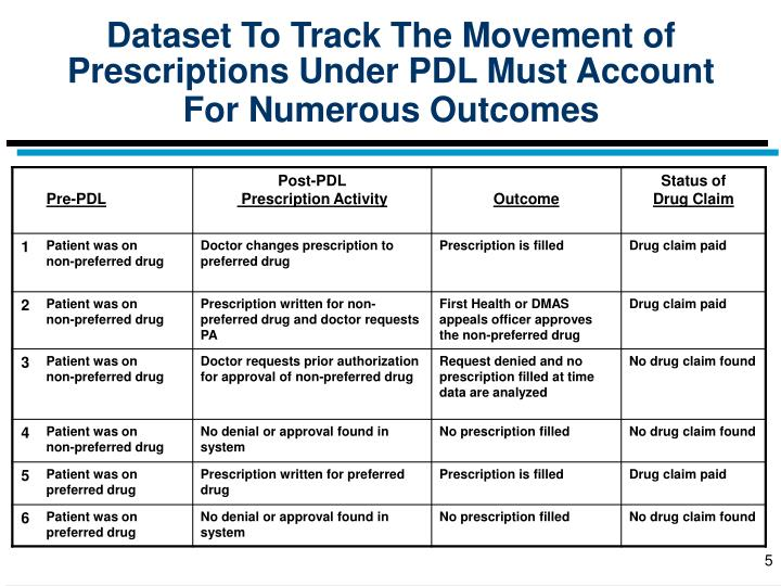 Dataset To Track The Movement of Prescriptions Under PDL Must Account For Numerous Outcomes