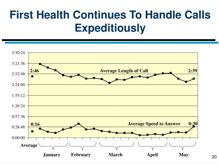 First Health Continues To Handle Calls Expeditiously
