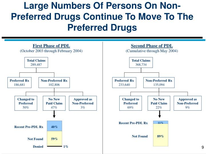 Large Numbers Of Persons On Non-Preferred Drugs Continue To Move To The Preferred Drugs