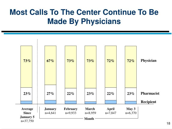 Most Calls To The Center Continue To Be Made By Physicians