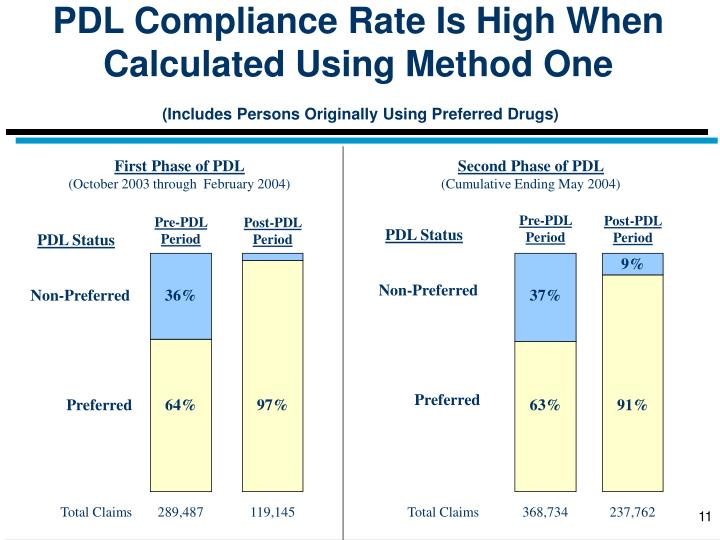 PDL Compliance Rate Is High When Calculated Using Method One