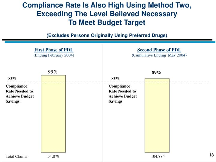 Compliance Rate Is Also High Using Method Two, Exceeding The Level Believed Necessary