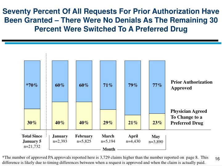 Seventy Percent Of All Requests For Prior Authorization Have Been Granted – There Were No Denials As The Remaining 30 Percent Were Switched To A Preferred Drug