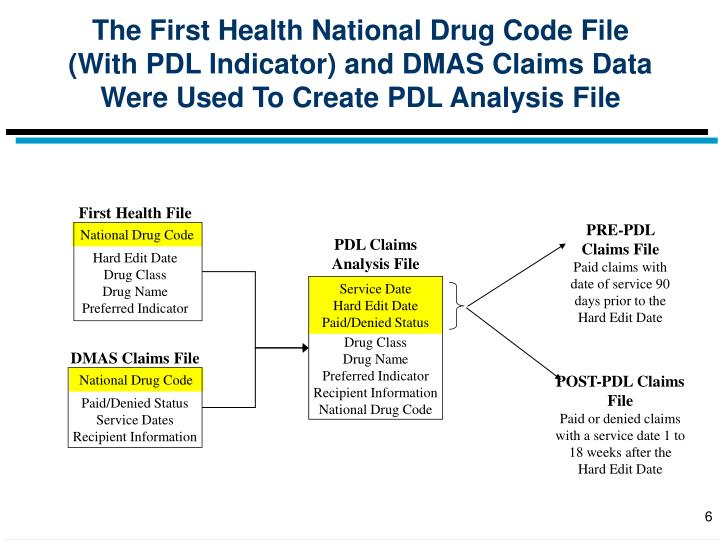 The First Health National Drug Code File (With PDL Indicator) and DMAS Claims Data Were Used To Create PDL Analysis File