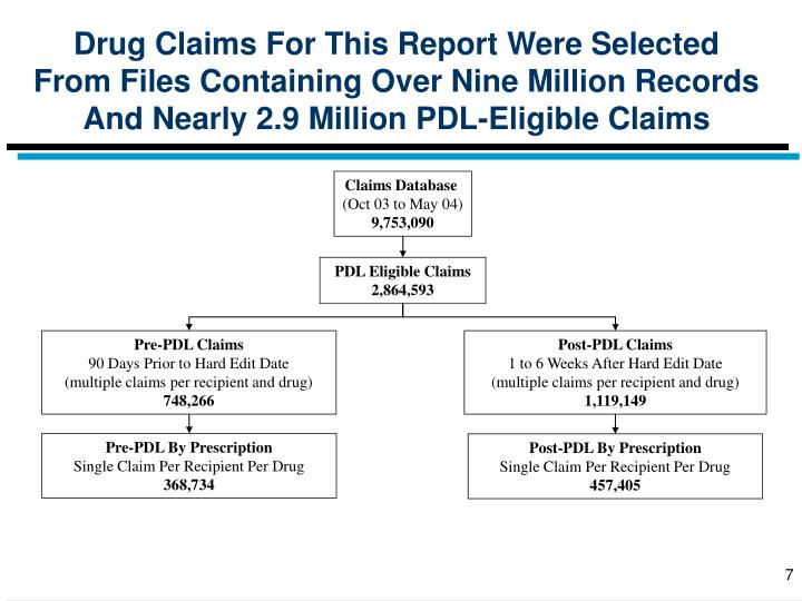 Drug Claims For This Report Were Selected From Files Containing Over Nine Million Records And Nearly 2.9 Million PDL-Eligible Claims