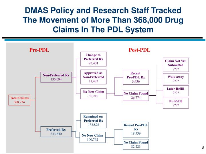 DMAS Policy and Research Staff Tracked The Movement of More Than 368,000 Drug Claims In The PDL System
