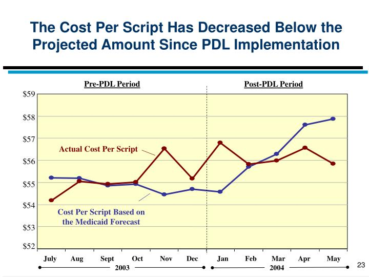 The Cost Per Script Has Decreased Below the Projected Amount Since PDL Implementation