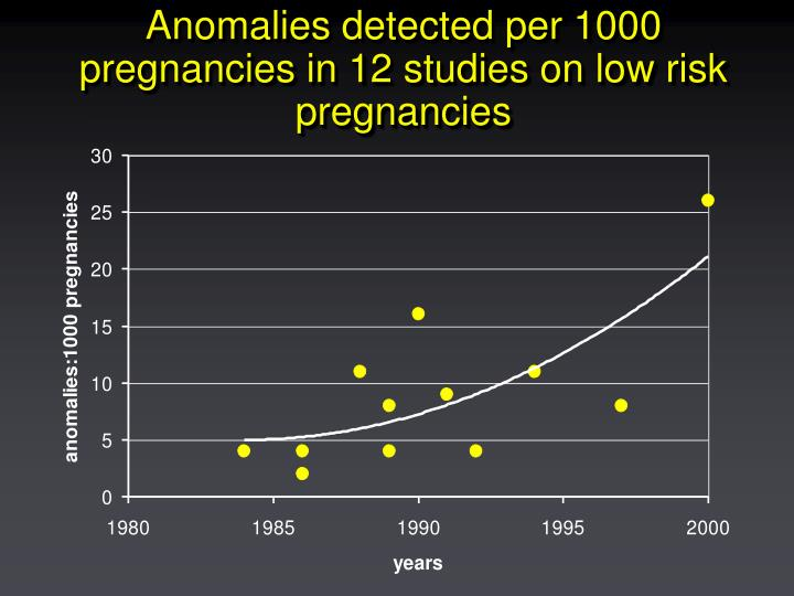 Anomalies detected per 1000 pregnancies in 12 studies on low risk pregnancies