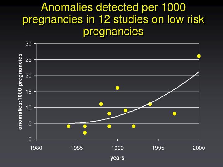 Anomalies detected per 1000 pregnancies in 12 studies on low risk pregnancies