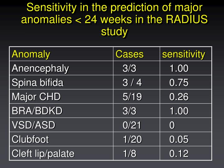 Sensitivity in the prediction of major anomalies < 24 weeks in the RADIUS study