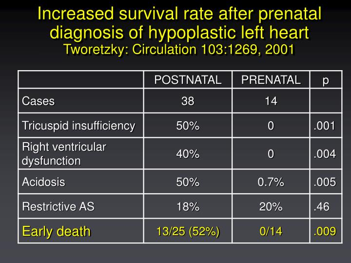 Increased survival rate after prenatal diagnosis of hypoplastic left heart