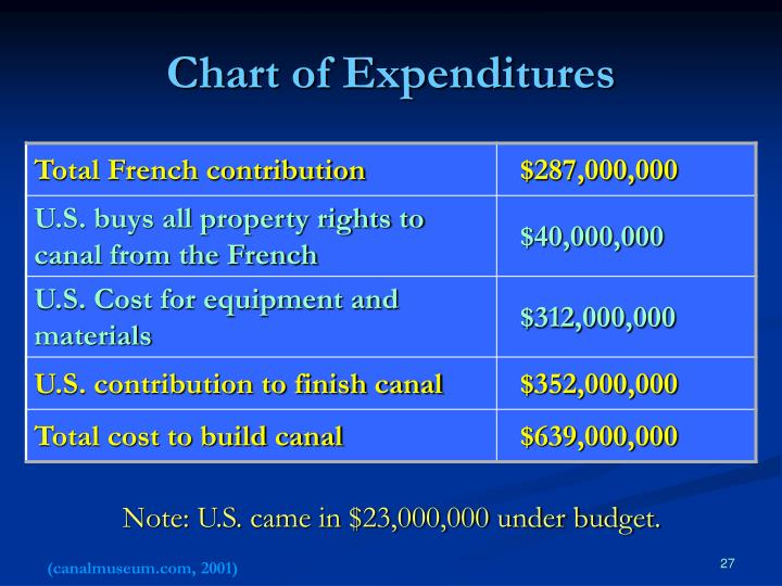 Chart of Expenditures