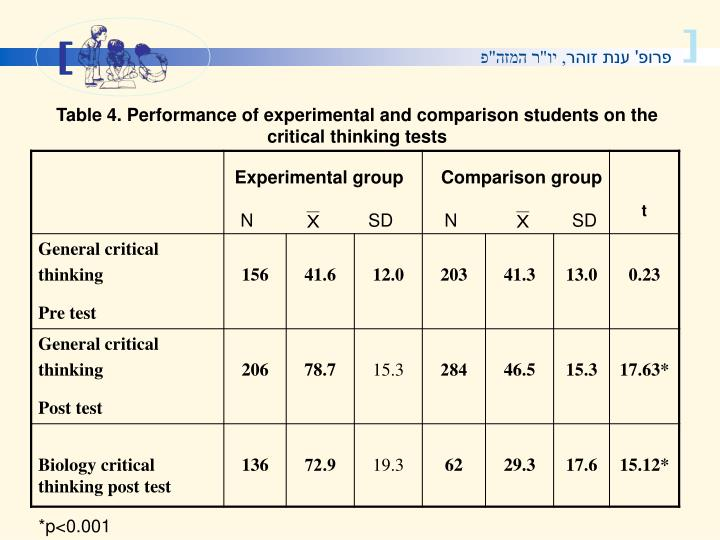 Table 4. Performance of experimental and comparison students on the critical thinking tests