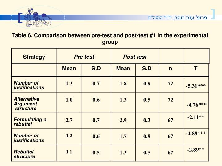 Table 6. Comparison between pre-test and post-test #1 in the experimental group
