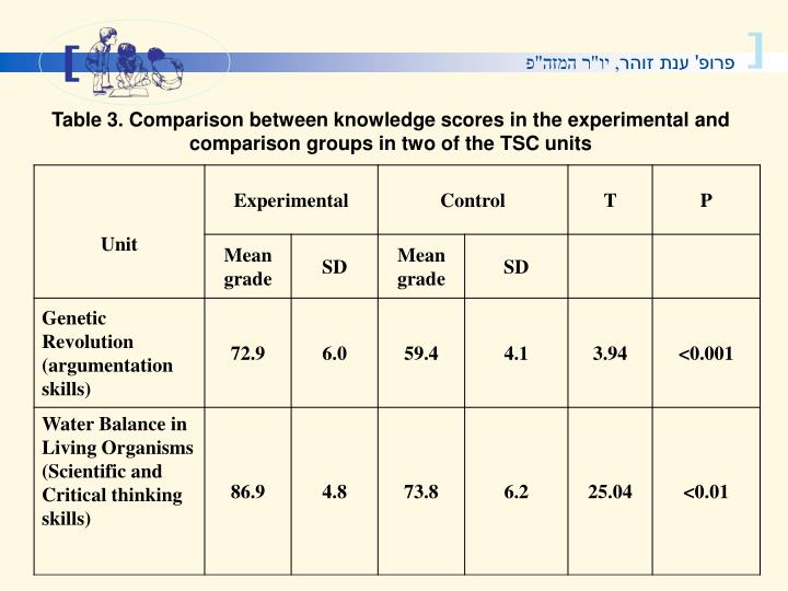 Table 3. Comparison between knowledge scores in the experimental and comparison groups in two of the TSC units