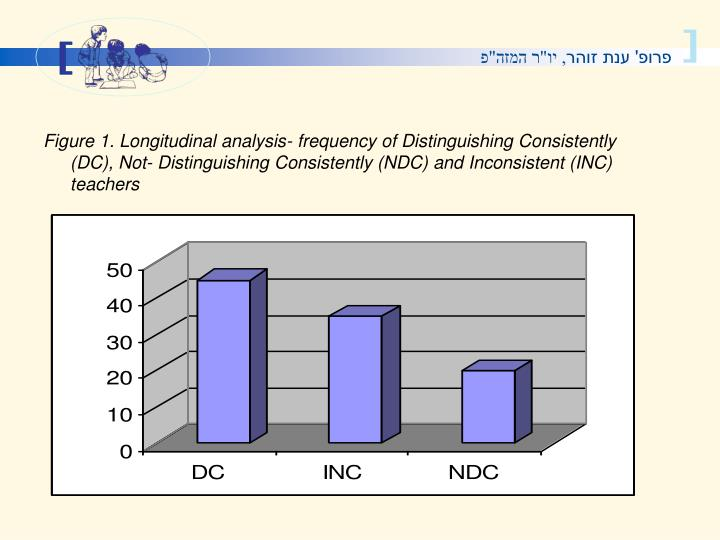 Figure 1. Longitudinal analysis- frequency of Distinguishing Consistently (DC), Not- Distinguishing Consistently (NDC) and Inconsistent (INC) teachers