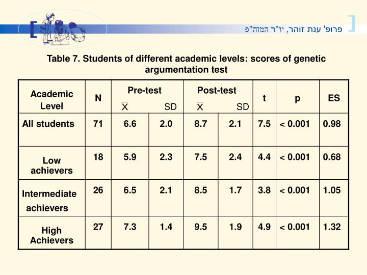 Table 7. Students of different academic levels: scores of genetic argumentation test