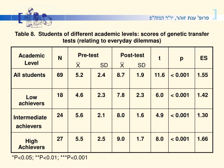 Table 8.  Students of different academic levels: scores of genetic transfer tests (relating to everyday dilemmas)