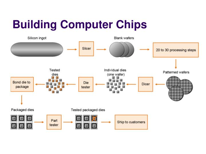 Building Computer Chips