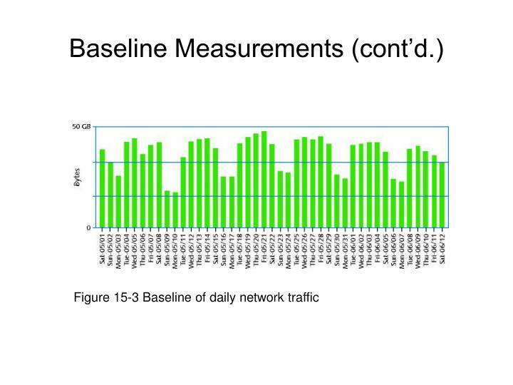 Figure 15-3 Baseline of daily network traffic