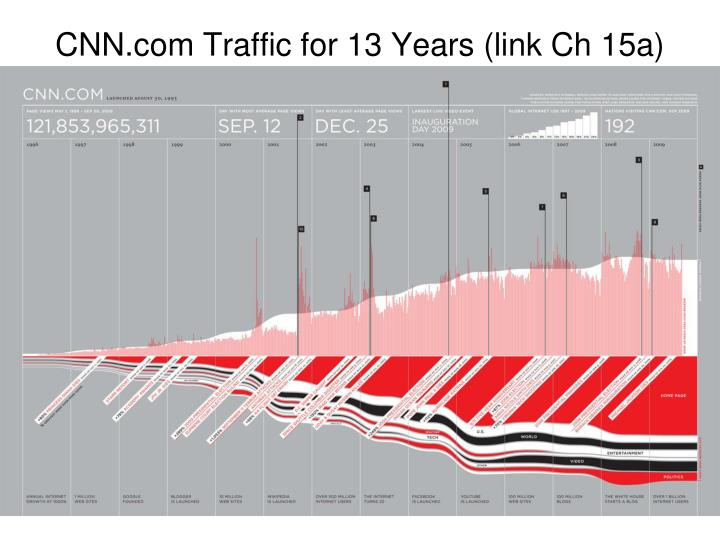 CNN.com Traffic for 13 Years (link Ch 15a)