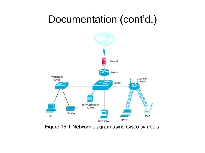 Figure 15-1 Network diagram using Cisco symbols