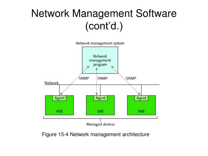 Figure 15-4 Network management architecture