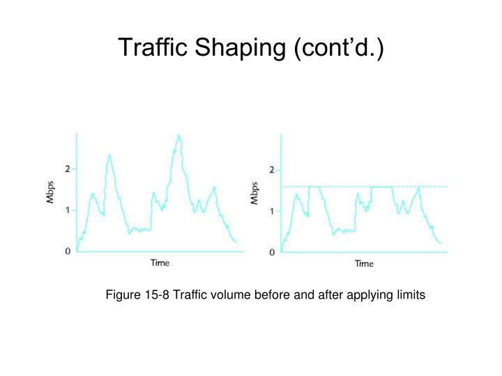 Figure 15-8 Traffic volume before and after applying limits