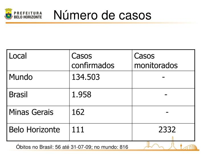 Número de casos