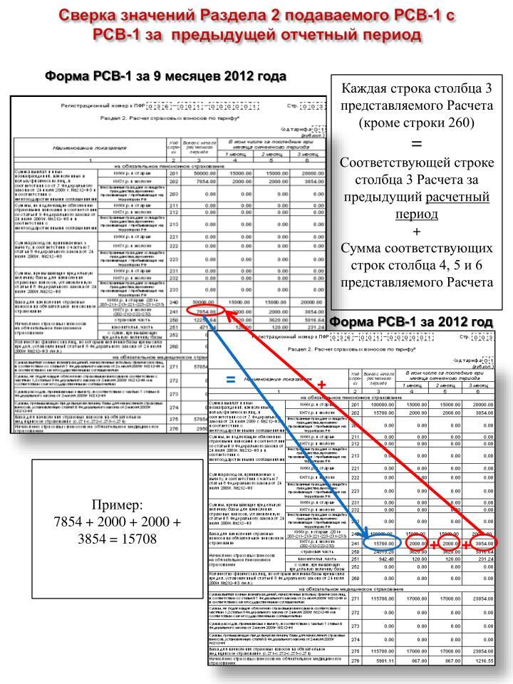 Сверка значений Раздела 2 подаваемого РСВ-1 с          РСВ-1 за  предыдущей отчетный период