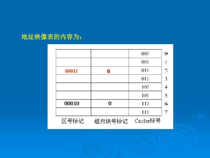地址映像表的内容为: