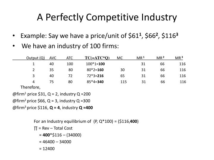 A Perfectly Competitive Industry