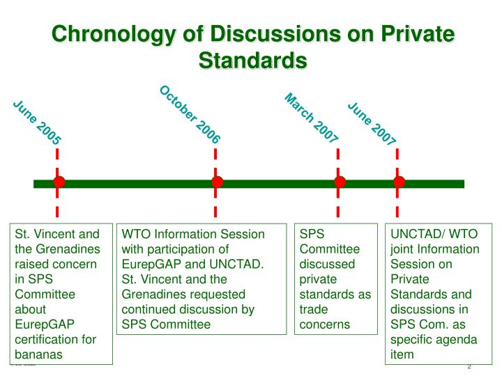 Chronology of Discussions on Private Standards
