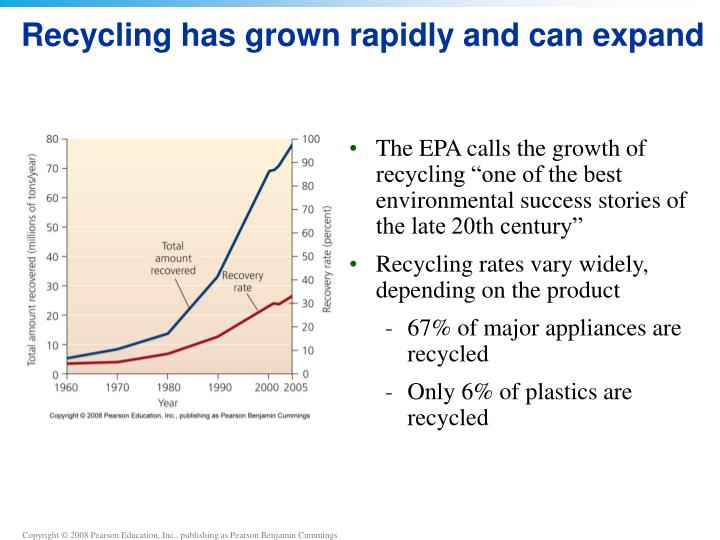 Recycling has grown rapidly and can expand